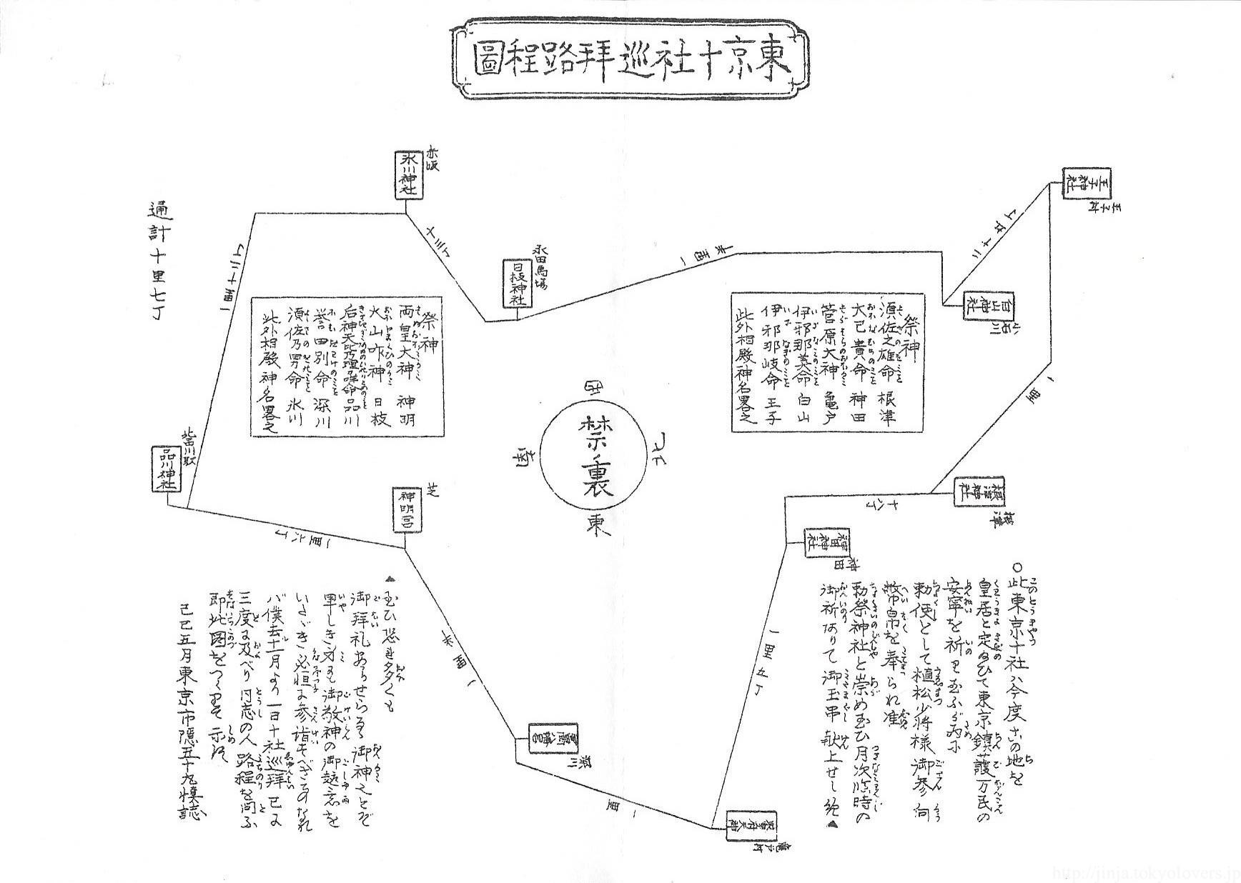 東京十社巡拝路程図